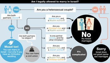 A graph showing who is legally allowed to marry in Israel