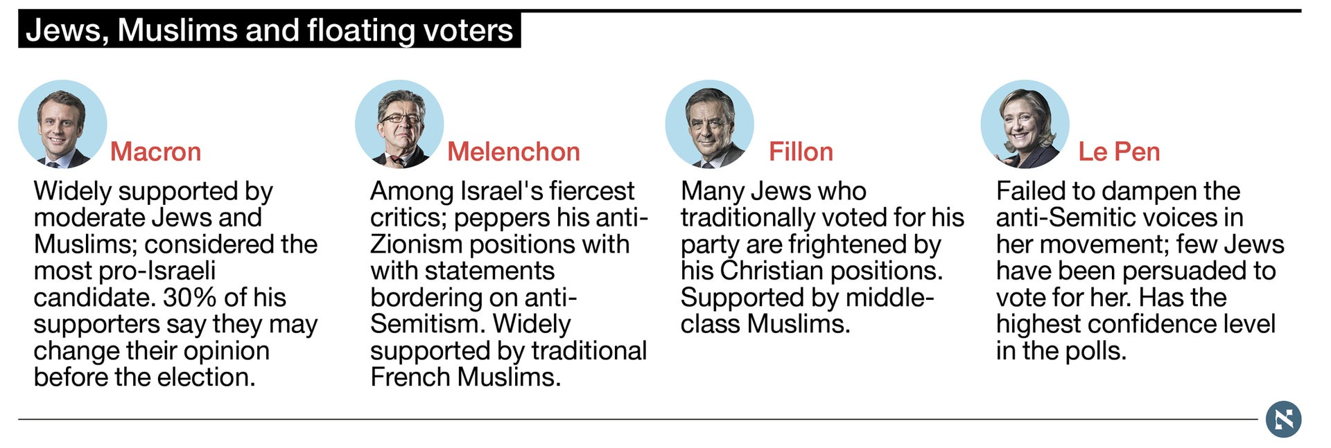 Jews, Muslims and floating voters