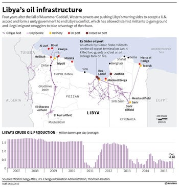 An infographic about Libya's oil infrastructure