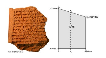 A cuneiform tablet with calculations involving a trapezoid.