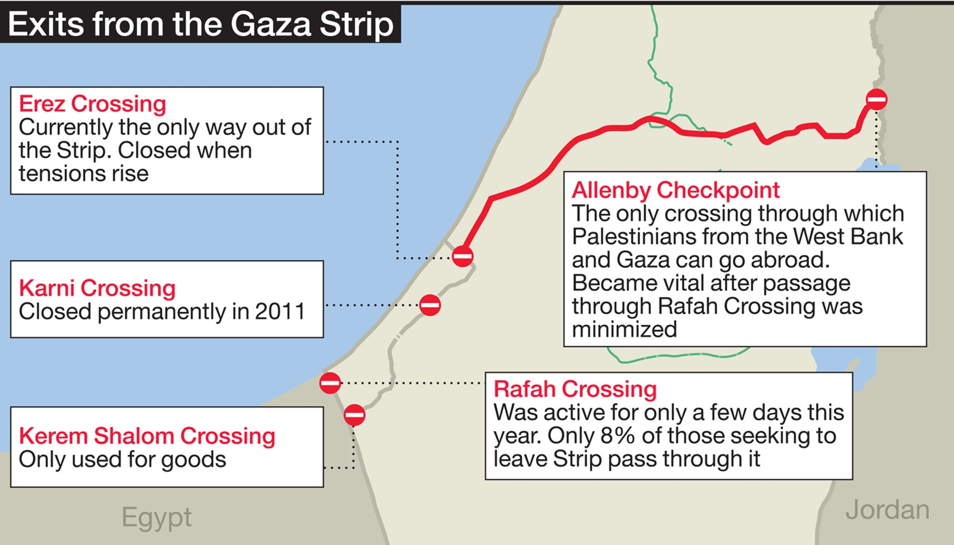 Infographic of Exits from the Gaza Strip.