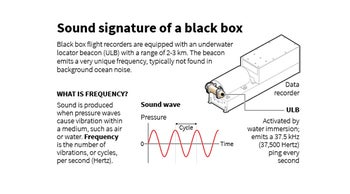 An image depicting the sound signature of a black box.