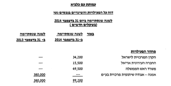 One of the documents included in Israeli nonprofit group Am Kalavi's annual financial report.