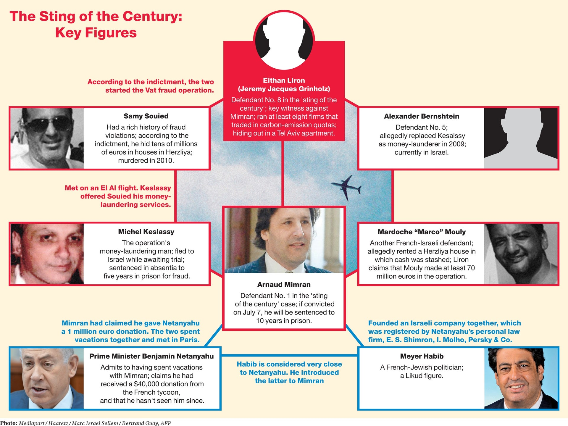 The key figures in the 'sting of the century' case.