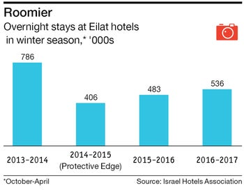 Roomier Overnight stays at Eilat hotels  in winter season,* '000s