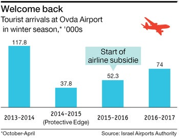 Welcome back Tourist arrivals at Ovda Airport  in winter season,* '000s