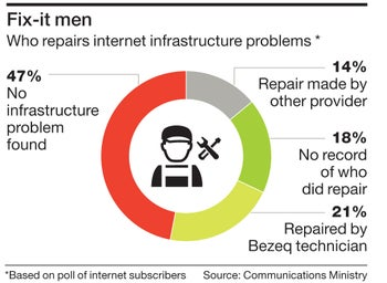 Fix-it men Who repairs internet infrastructure problems