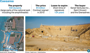 430 dunams in Caesarea, including large parts of the national park and amphitheater, were sold for only $1 million