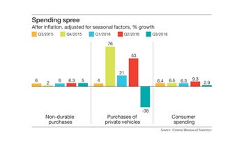 Spending spree After inflation, adjusted for seasonal factors, % growth