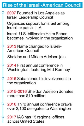 Rise of the Israeli-American Council