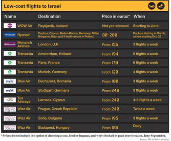 Low-cost flights departing from Israel