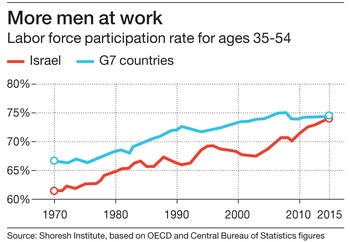 More men at work Labor force participation rate for ages 35-54
