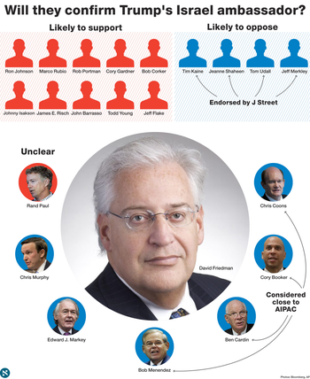 How Senate Foreign Relations Committee members are likely to vote on David Friedman's nomination.
