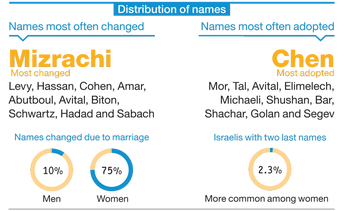 Distribution of names