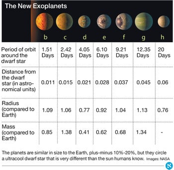 The New Exoplanets