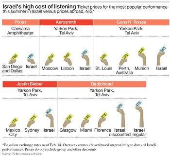 Israel's high cost of listening Ticket prices for the most popular performance this summer in Israel versus prices abroad, NIS*