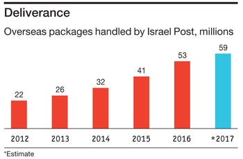 Deliverance: Overseas packages handled by Israel Post, millions *Estimate