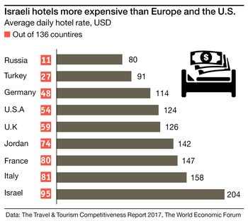 Israeli hotels more expensive than Europe and the U.S.