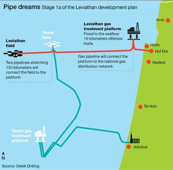 Pipe dreams: Stage 1a of the Leviathan development pl