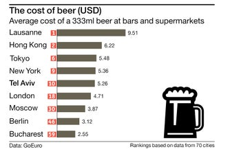 The cost of beer (USD) Average cost of a 333ml beer at bars and supermarkets