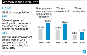 Women in the Gaza Strip