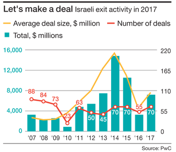 Let's make a deal Israeli exit activity in 2017