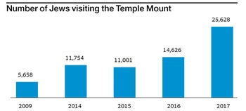 Number of Jews visiting the Temple Mount
