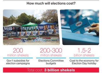 How much will elections cost?