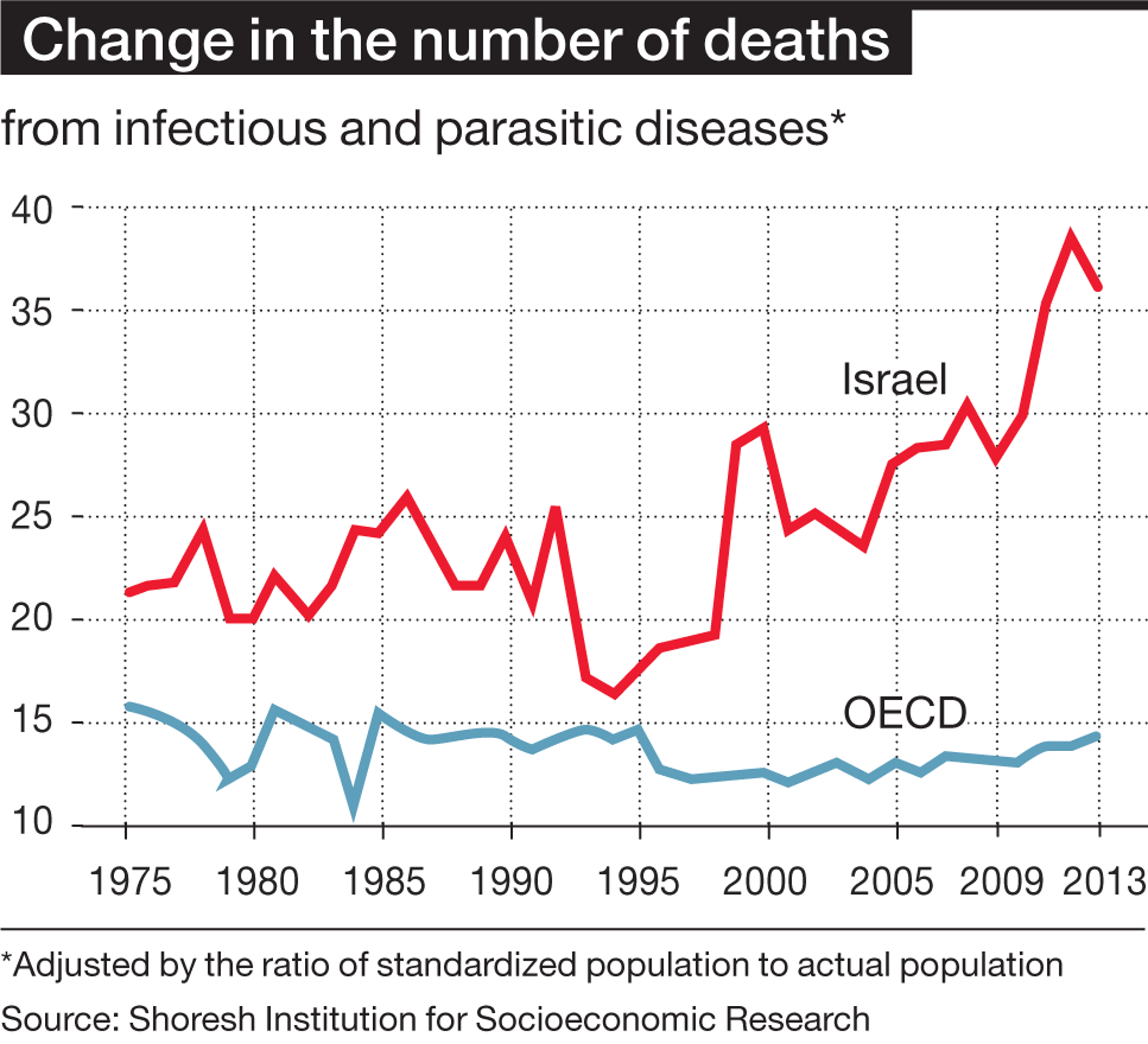 Change in number of deaths graph