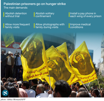 The main demands of the hunger-striking Palestinian prisoners.