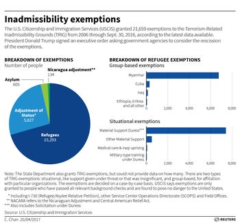 Inadmissibility exemptions