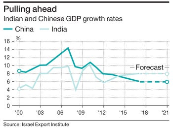 Pulling ahead Indian and Chinese GDP growth rates