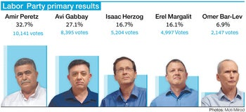 Labor  Party primary results