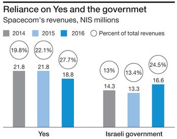 Spacecom's revenues, NIS millions Reliance on Yes and the governmet