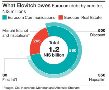 What Elovitch owes Eurocom debt by creditor, NIS millions