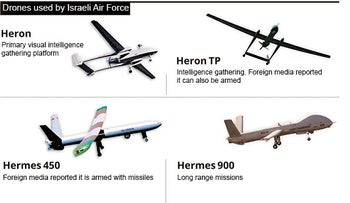 Drones in the Israeli Air Force