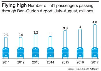 Flying high Number of int'l passengers passing through Ben-Gurion Airport, July-August, millions
