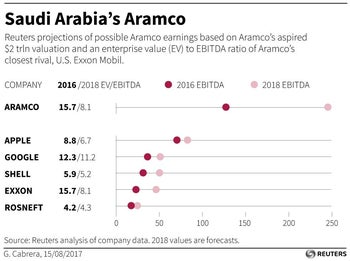 Reuters analysis of company data. 2018 values are forecasts