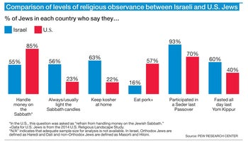Comparison of levels of religious observance between Israeli and U.S. Jews