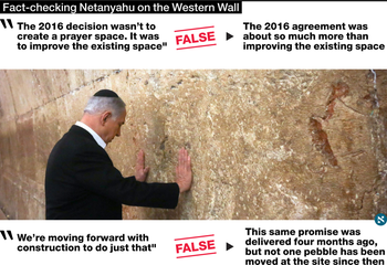 Fact-checking Netanyahu on the Western Wall
