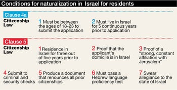 Conditions for naturalization in  Israel for residents