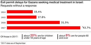 Exit permit delays for Gazans seeking medical treatment in Israel: Requests without a response