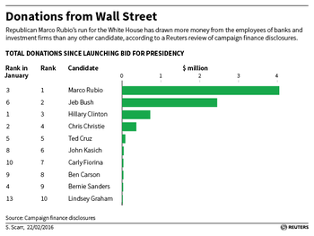 Donations from Wall Street