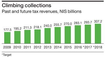 Climbing collections Past and future tax revenues, NIS billions