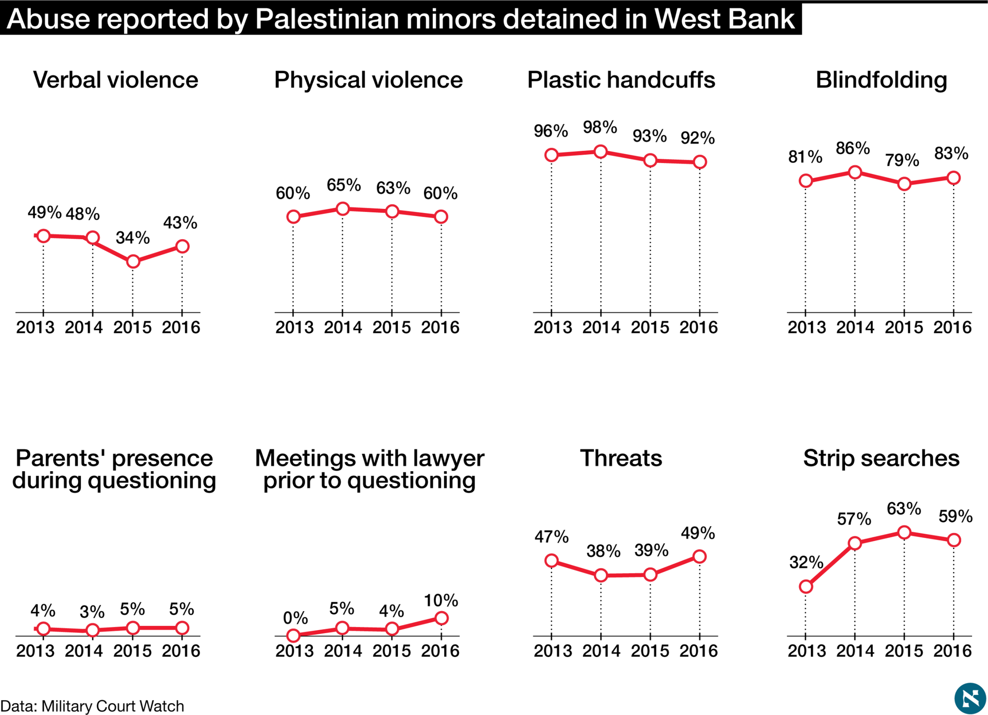 Israeli detention conditions as reported by Palestinian minors.