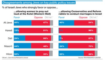 Disagreements among Jews on key public policy issues