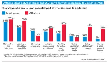 Differing ideas between Israeli and U.S. Jews on what is essential to Jewish identity