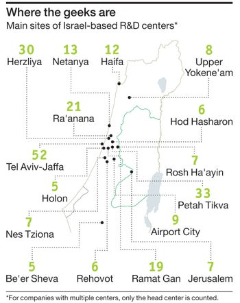 Main sites of Israel-based R&D centers