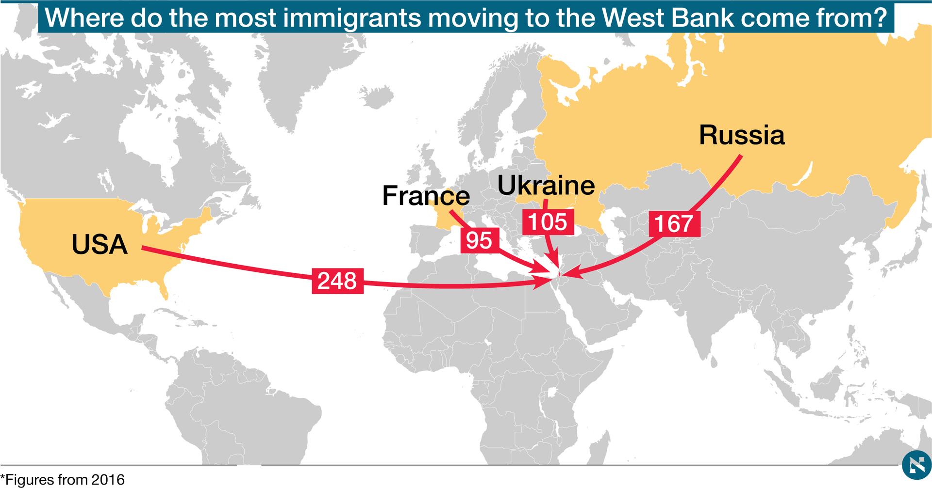 Jewish immigration to the West Bank, 2016.