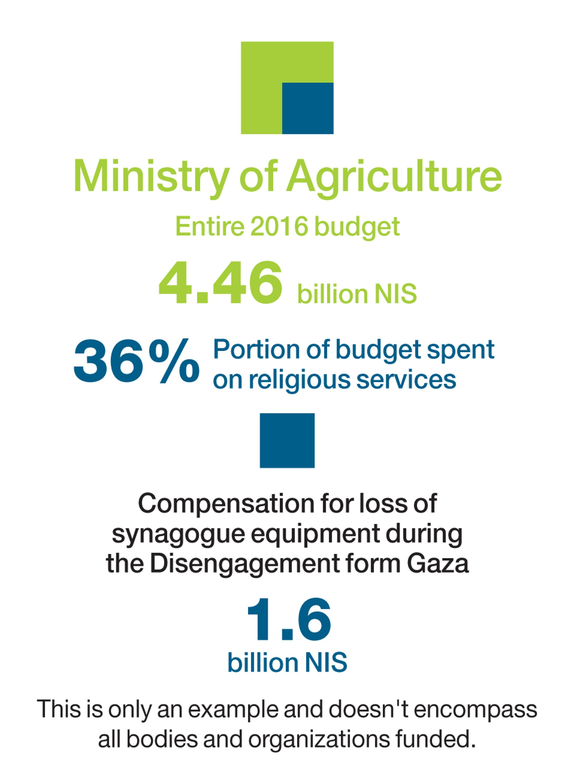 An infographic breaking down the Ministry of Agriculture 2016 budget.